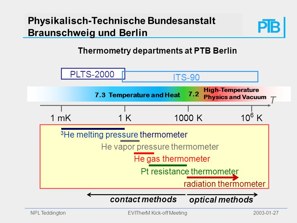 NPL Teddington EVITherM Kick-off Meeting 2003-01-27 Physikalisch-Technische Bundesanstalt Braunschweig und Berlin 7.3 Temperature and Heat High-Temperature Physics and Vacuum 7.2 3 He melting pressure thermometer He vapor pressure thermometer He gas thermometer radiation thermometer Pt resistance thermometer Thermometry departments at PTB Berlin 1 mK10 6 K1000 K1 K PLTS-2000 ITS-90 T contact methods optical methods