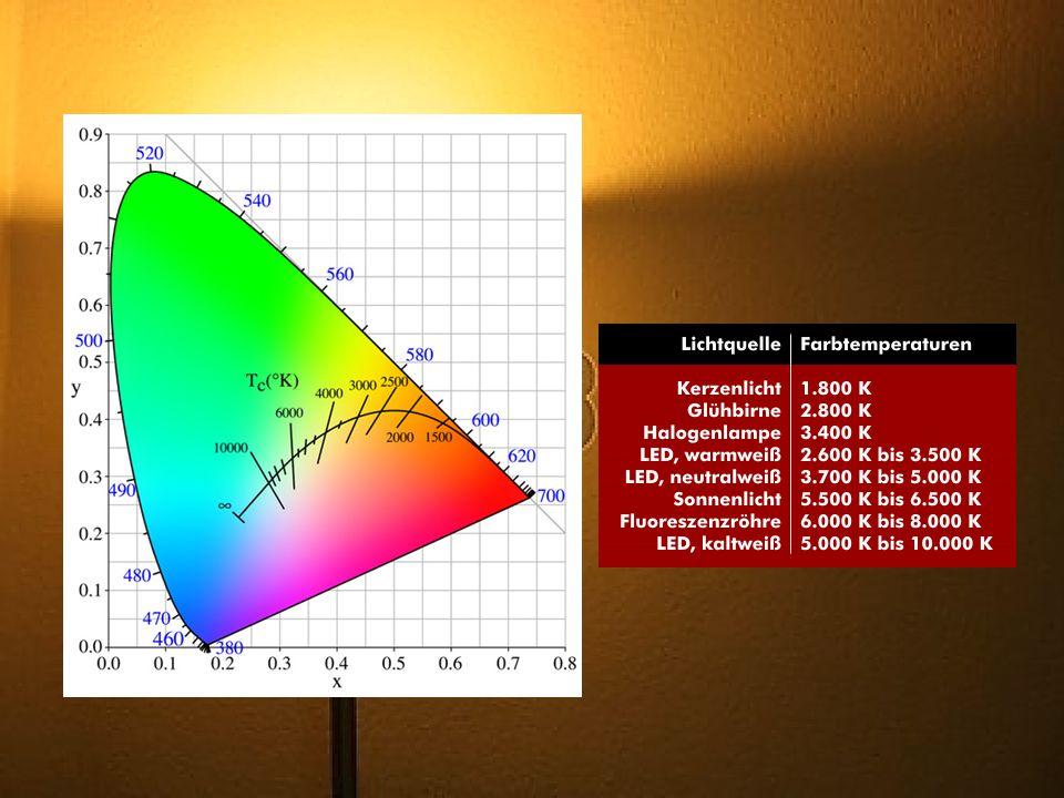 Farbspektrum Wird auch als Lichtspektrum bezeichnet Wird auch als Lichtspektrum bezeichnet Teil des elektromagnetischen Spektrums Teil des elektromagnetischen Spektrums Vom Menschen sichtbar : Vom Menschen sichtbar : – Wellenlängen: 380 bis 780 nm – Frequenzbereich von ca.