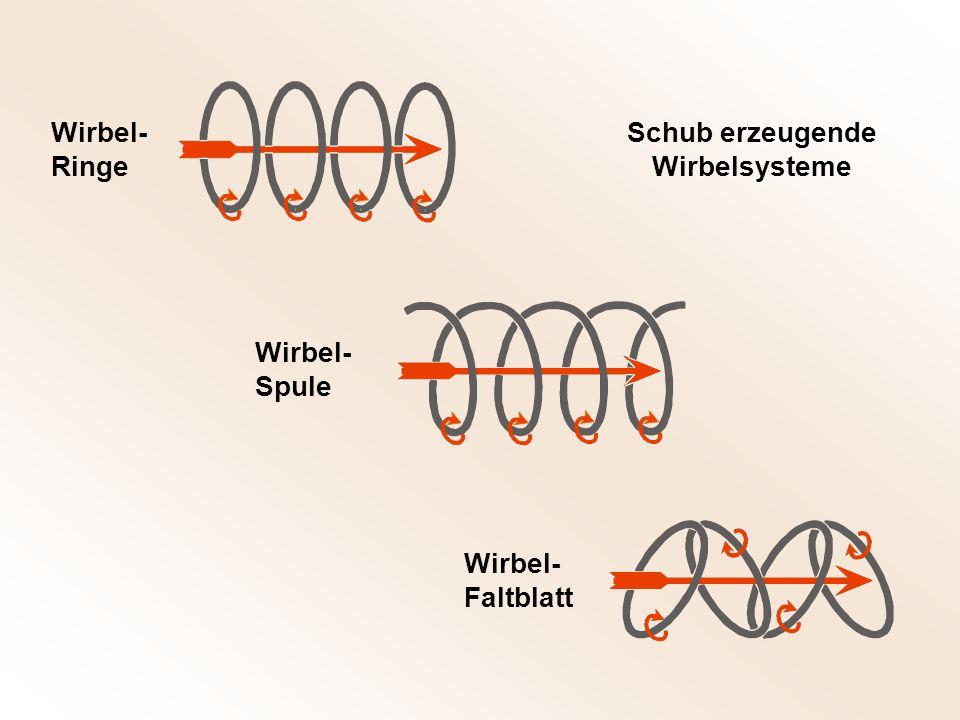 Wirbel- Ringe Wirbel- Spule Wirbel- Faltblatt Schub erzeugende Wirbelsysteme