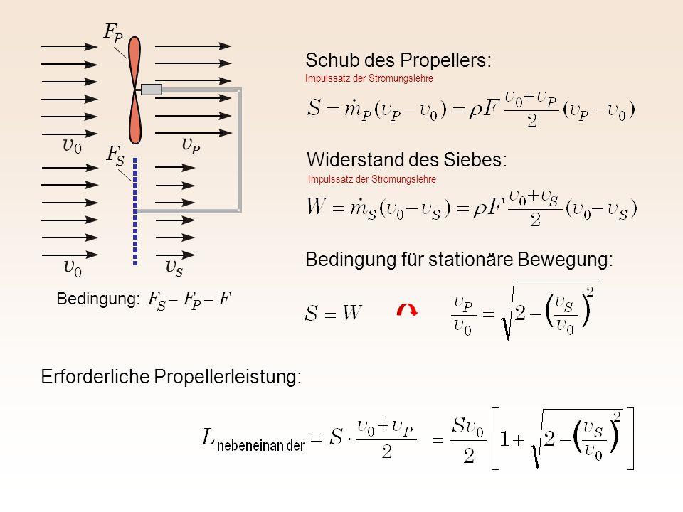 Schub des Propellers: Widerstand des Siebes: Bedingung für stationäre Bewegung: Erforderliche Propellerleistung: vv S v P v 0 0 Bedingung: F = F = F S P F S F P Impulssatz der Strömungslehre