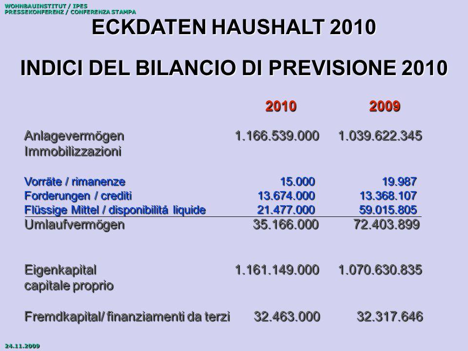 WOHNBAUINSTITUT / IPES PRESSEKONFERENZ / CONFERENZA STAMPA 24.11.2009 ECKDATEN HAUSHALT 2010 INDICI DEL BILANCIO DI PREVISIONE 2010 VERLUST- UND GEWINNRECHNUNG – CONTO ECONOMICO EINNAHMEN / RICAVI 54.059.000 AUSGABEN / SPESE -51.823.000 FINANZERFOLG / RISULTATO FINANZIARIO 295.000 ERGEBNIS VOR STEUERN/ RISULTATO PRIMA DELLE IMPOSTE 2.531.000 STEUERN AUF EINKOMMEN/ IMPOSTE SUL REDDITO - 2.436.000 BILANZGEWINN / UTILE 95.000