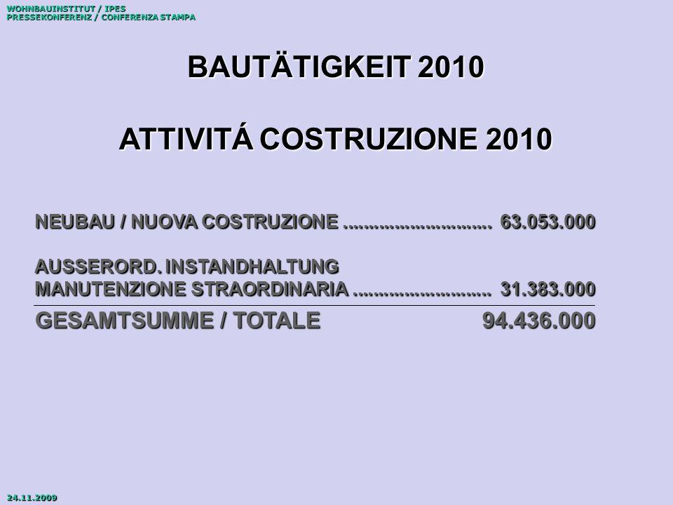 WOHNBAUINSTITUT / IPES PRESSEKONFERENZ / CONFERENZA STAMPA 24.11.2009 NEUBAU / NUOVA COSTRUZIONE.............................63.053.000 AUSSERORD.