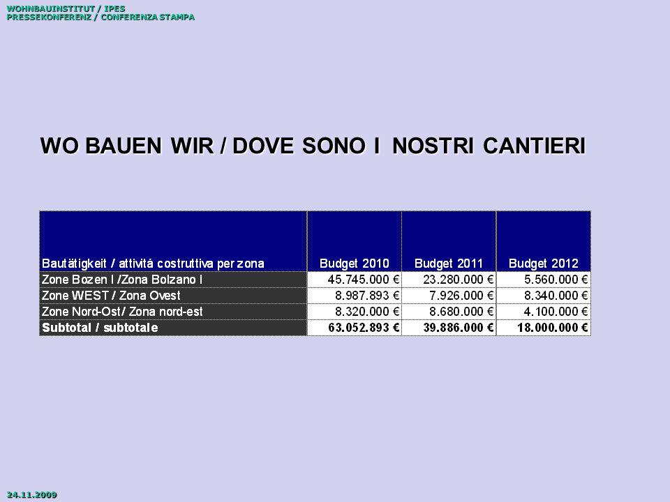 WOHNBAUINSTITUT / IPES PRESSEKONFERENZ / CONFERENZA STAMPA 24.11.2009 ENTWICKLUNG DER ERTRÄGE SVILUPPO DEI RICAVI