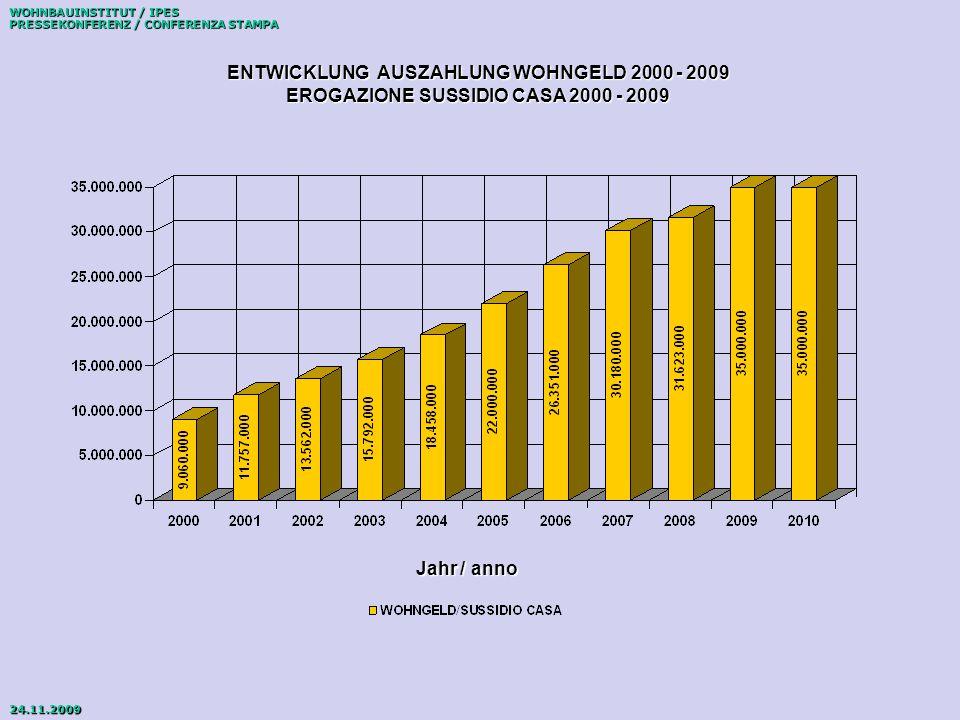 WOHNBAUINSTITUT / IPES PRESSEKONFERENZ / CONFERENZA STAMPA 24.11.2009 ENTWICKLUNG AUSZAHLUNG WOHNGELD 2000 - 2009 EROGAZIONE SUSSIDIO CASA 2000 - 2009 Jahr / anno