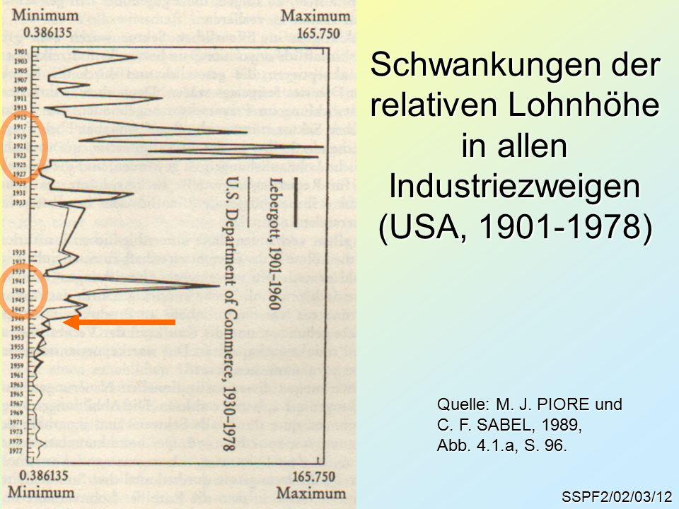 SSPF2/02/03/12 Quelle: M. J. PIORE und C. F. SABEL, 1989, Abb.
