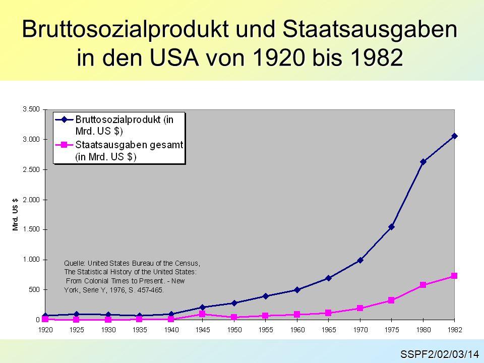 SSPF2/02/03/14 Bruttosozialprodukt und Staatsausgaben in den USA von 1920 bis 1982