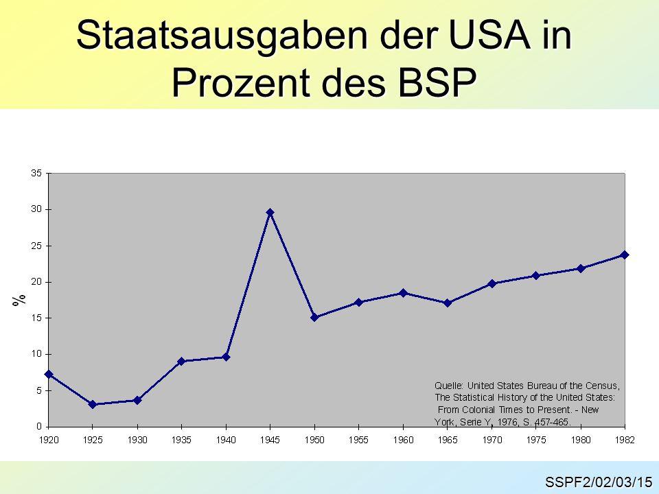 Staatsausgaben der USA in Prozent des BSP SSPF2/02/03/15