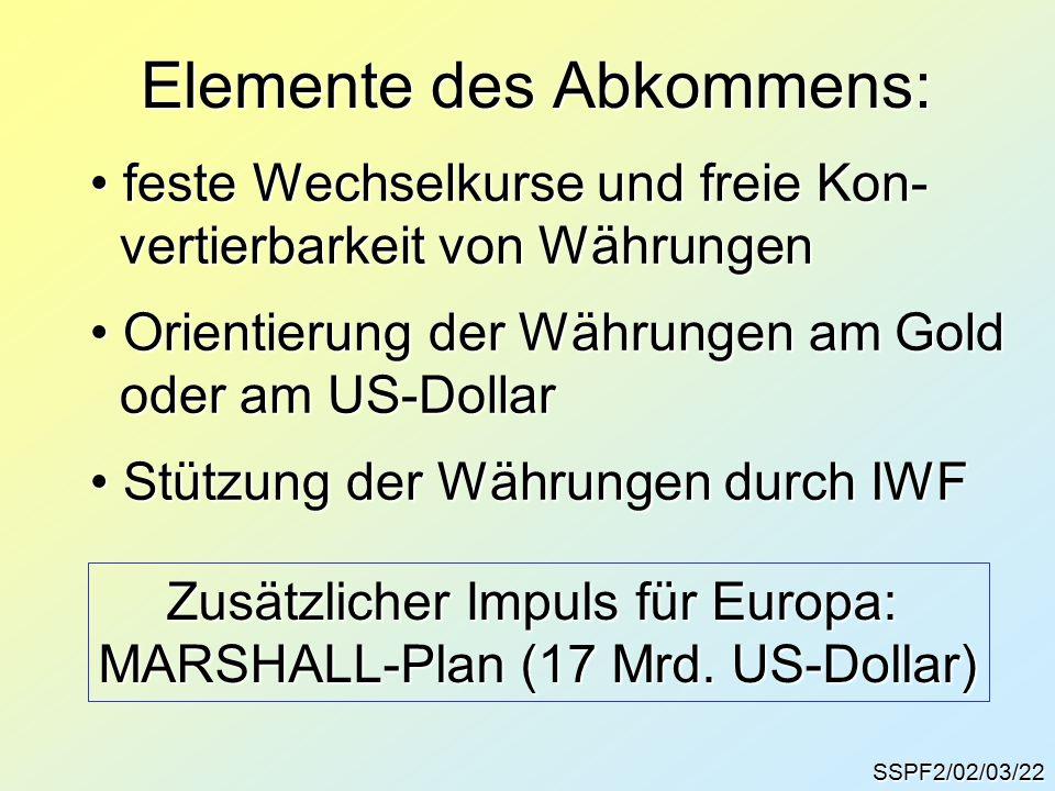 SSPF2/02/03/22 Elemente des Abkommens: feste Wechselkurse und freie Kon- feste Wechselkurse und freie Kon- vertierbarkeit von Währungen vertierbarkeit von Währungen Orientierung der Währungen am Gold Orientierung der Währungen am Gold oder am US-Dollar oder am US-Dollar Stützung der Währungen durch IWF Stützung der Währungen durch IWF Zusätzlicher Impuls für Europa: MARSHALL-Plan (17 Mrd.