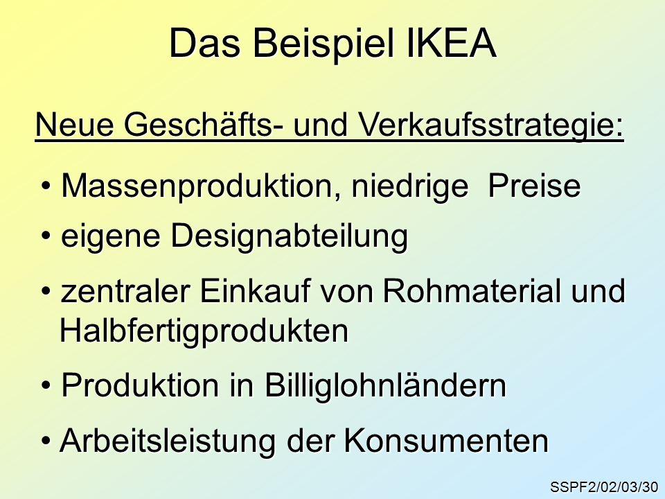 SSPF2/02/03/30 Das Beispiel IKEA Neue Geschäfts- und Verkaufsstrategie: Massenproduktion, niedrige Preise Massenproduktion, niedrige Preise eigene Designabteilung eigene Designabteilung zentraler Einkauf von Rohmaterial und zentraler Einkauf von Rohmaterial und Halbfertigprodukten Halbfertigprodukten Produktion in Billiglohnländern Produktion in Billiglohnländern Arbeitsleistung der Konsumenten Arbeitsleistung der Konsumenten