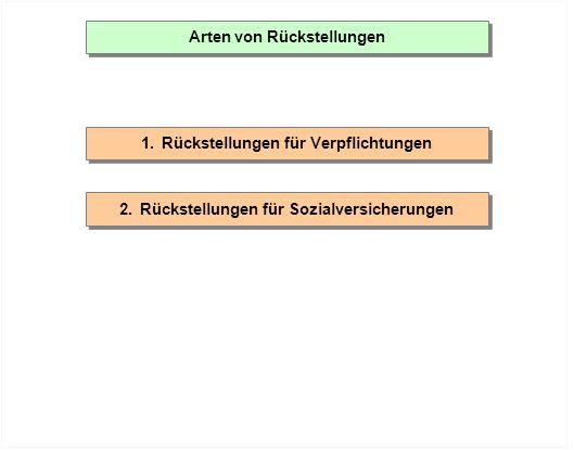 Arten von Rückstellungen 1.Rückstellungen für Verpflichtungen 2.Rückstellungen für Sozialversicherungen