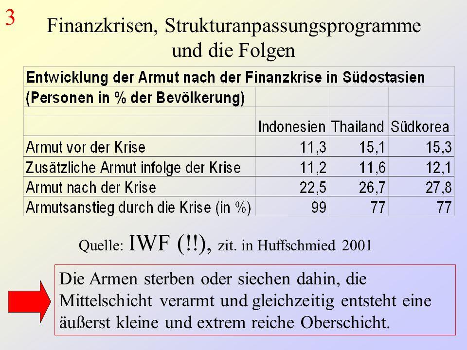 Finanzkrisen, Strukturanpassungsprogramme und die Folgen Quelle: IWF (!!), zit.