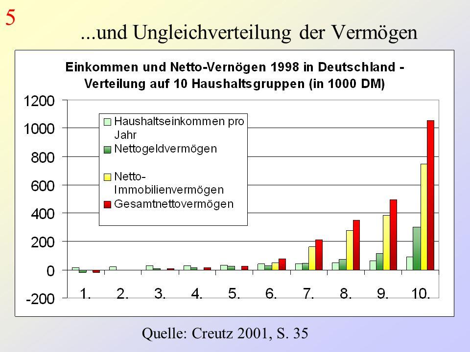 Quelle: Creutz 2001, S. 35...und Ungleichverteilung der Vermögen 5