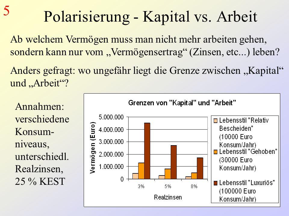Polarisierung - Kapital vs.
