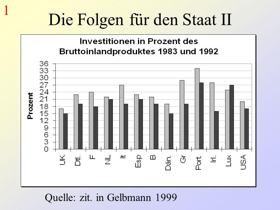 Die Folgen für den Staat II Quelle: zit. in Gelbmann 1999 1