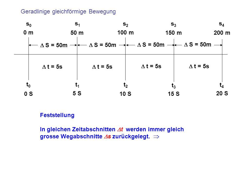 Geradlinige gleichförmige Bewegung s0s0 s1s1 s2s2 s3s3 s4s4 t0t0 t1t1 t2t2 t3t3 t4t4 0 S 0 m 5 S 50 m 10 S 100 m 15 S 150 m 20 S 200 m  S = 50m  t =