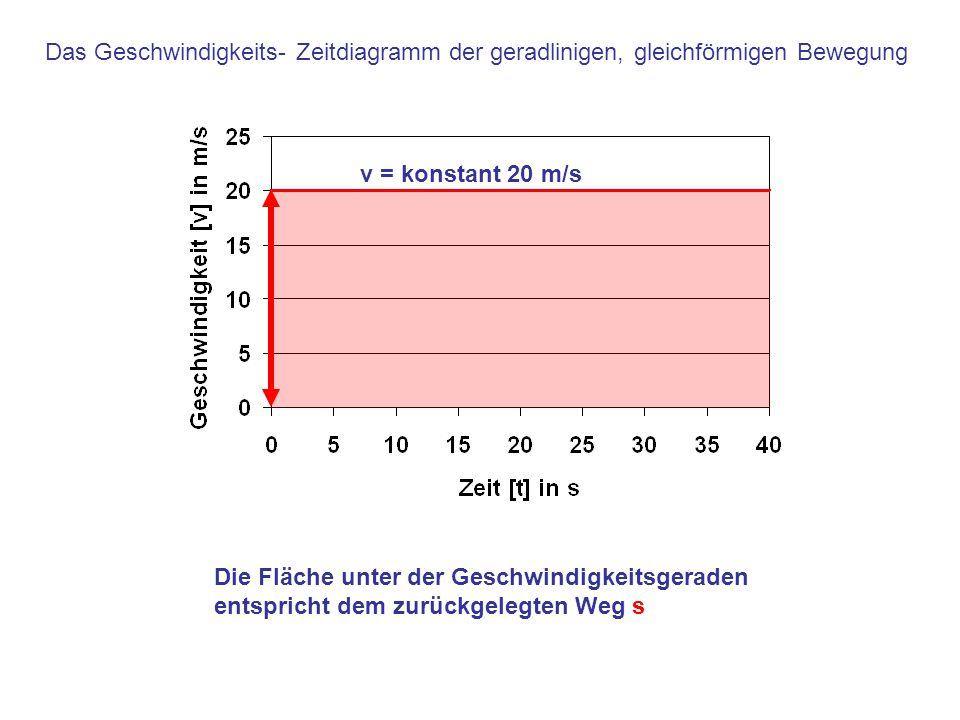 Das Geschwindigkeits- Zeitdiagramm der geradlinigen, gleichförmigen Bewegung v = konstant 20 m/s Die Fläche unter der Geschwindigkeitsgeraden entspric