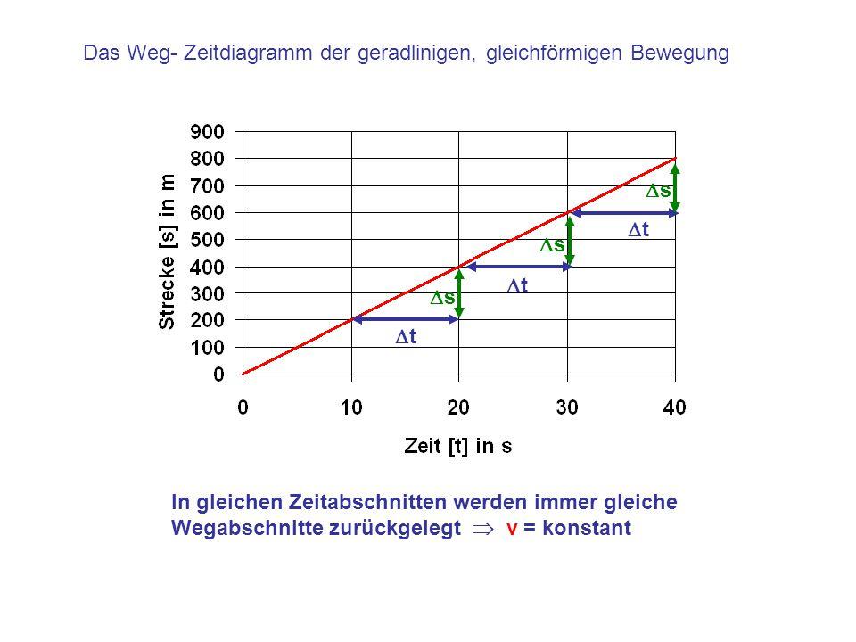 Das Weg- Zeitdiagramm der geradlinigen, gleichförmigen Bewegung tt tt tt ss ss ss In gleichen Zeitabschnitten werden immer gleiche Wegabsc