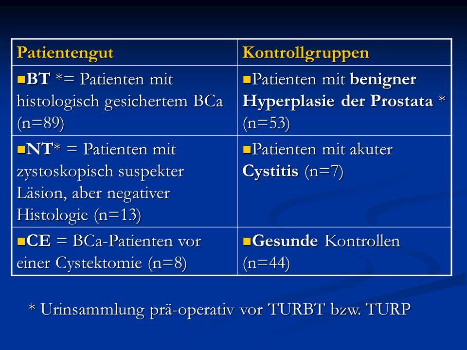 PatientengutKontrollgruppen BT *= Patienten mit histologisch gesichertem BCa (n=89) BT *= Patienten mit histologisch gesichertem BCa (n=89) Patienten mit benigner Hyperplasie der Prostata * (n=53) Patienten mit benigner Hyperplasie der Prostata * (n=53) NT* = Patienten mit zystoskopisch suspekter Läsion, aber negativer Histologie (n=13) NT* = Patienten mit zystoskopisch suspekter Läsion, aber negativer Histologie (n=13) Patienten mit akuter Cystitis (n=7) Patienten mit akuter Cystitis (n=7) CE = BCa-Patienten vor einer Cystektomie (n=8) CE = BCa-Patienten vor einer Cystektomie (n=8) Gesunde Kontrollen (n=44) Gesunde Kontrollen (n=44) * Urinsammlung prä-operativ vor TURBT bzw.