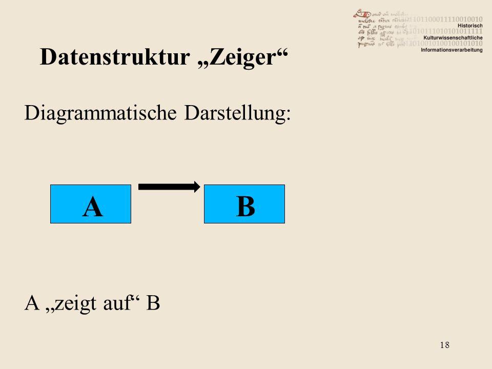 """Diagrammatische Darstellung: A """"zeigt auf B Datenstruktur """"Zeiger AB 18"""