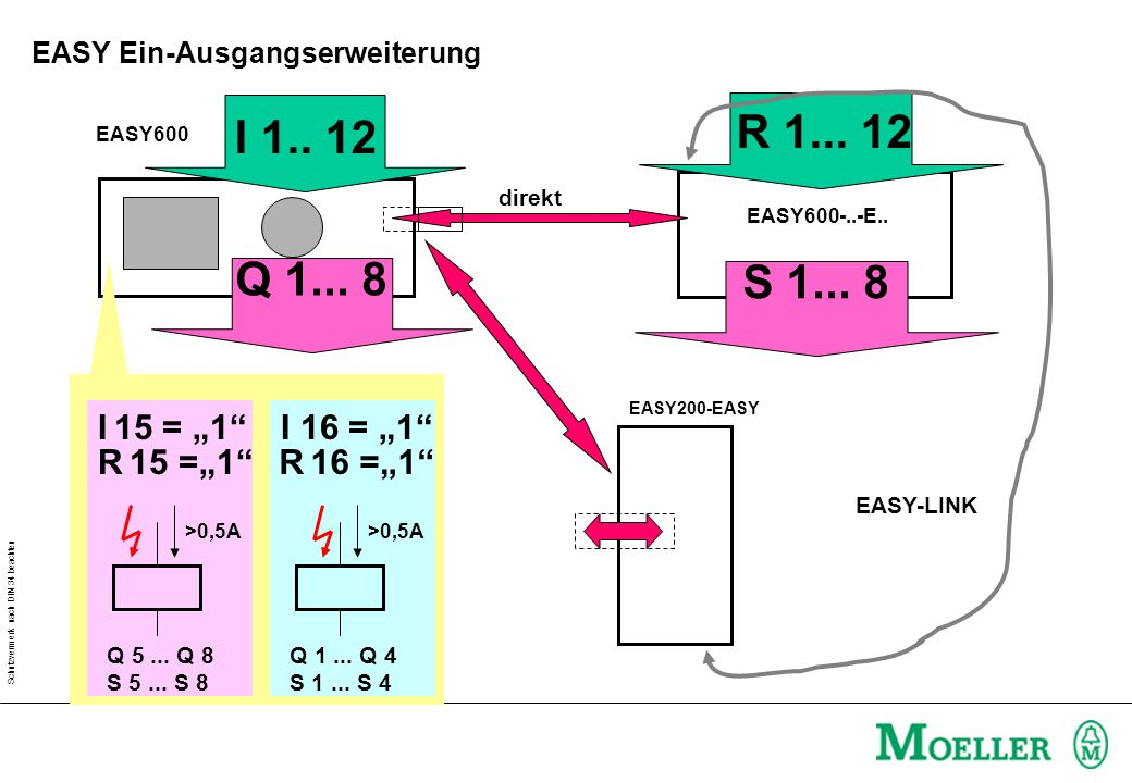 Schutzvermerk nach DIN 34 beachten I 1..12 R 1...