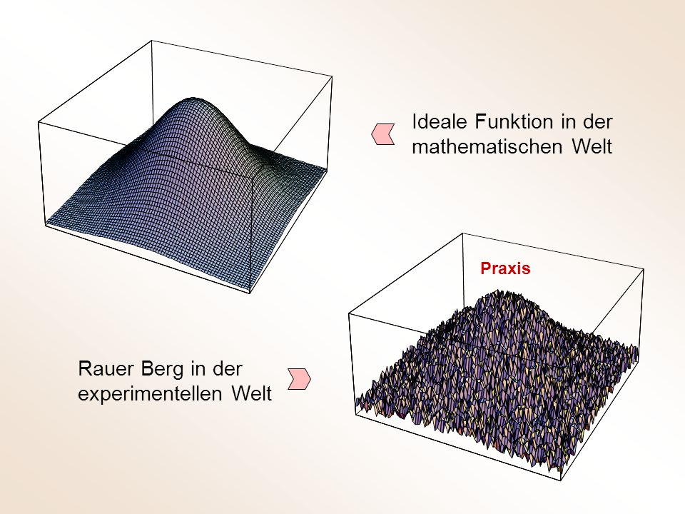 Ideale Funktion in der mathematischen Welt Rauer Berg in der experimentellen Welt Praxis