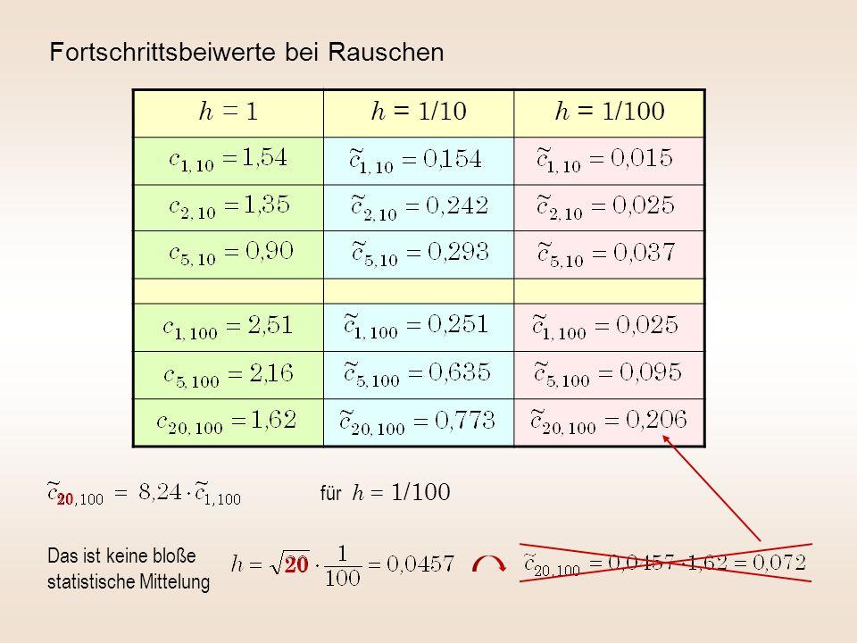 Fortschrittsbeiwerte bei Rauschen h = 1 h = 1/10 h = 1/100 Das ist keine bloße statistische Mittelung für h = 1/100 20