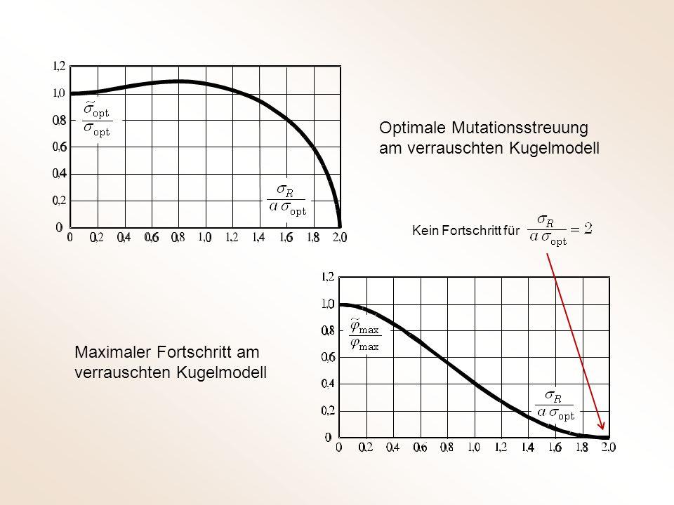 Optimale Mutationsstreuung am verrauschten Kugelmodell Maximaler Fortschritt am verrauschten Kugelmodell Kein Fortschritt für