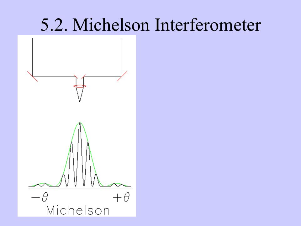 5.2. Michelson Interferometer