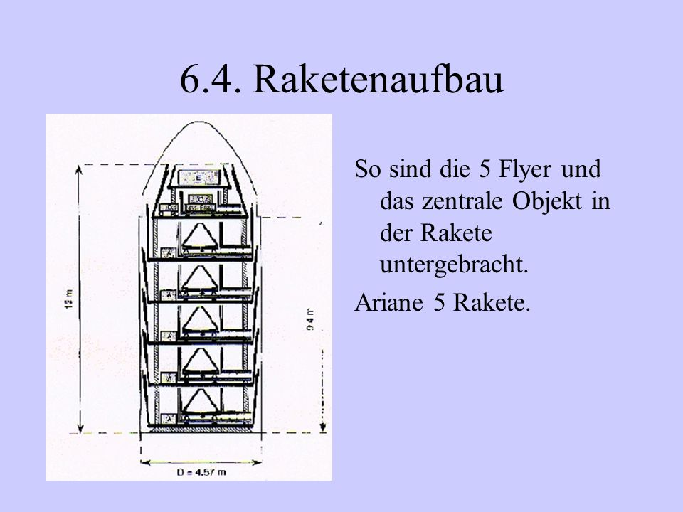 6.4. Raketenaufbau So sind die 5 Flyer und das zentrale Objekt in der Rakete untergebracht. Ariane 5 Rakete.