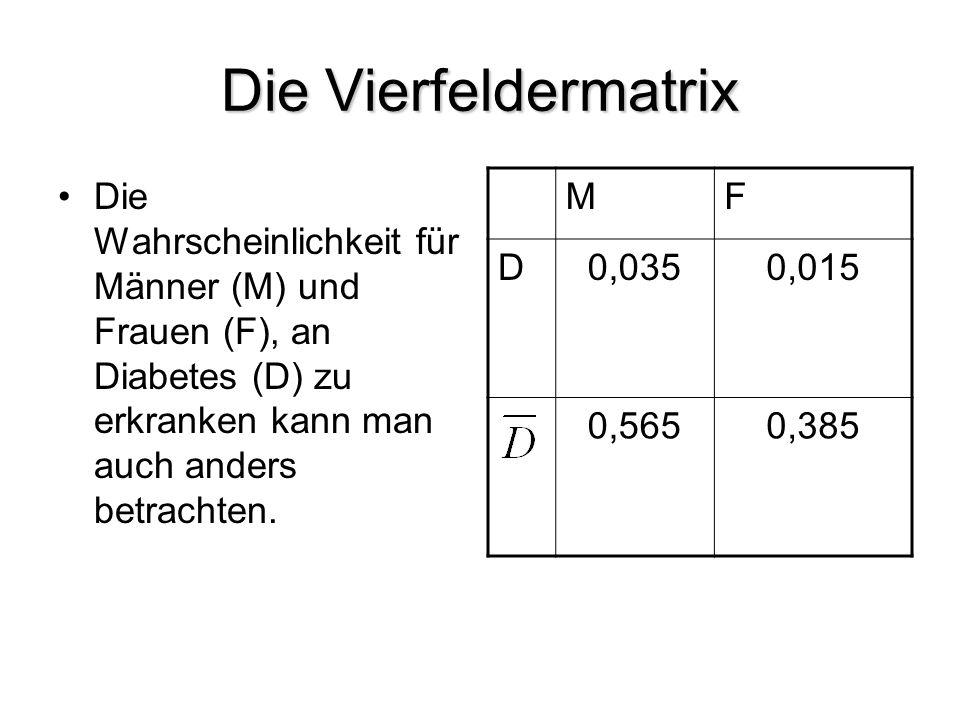 Die Vierfeldermatrix Die Wahrscheinlichkeit für Männer (M) und Frauen (F), an Diabetes (D) zu erkranken kann man auch anders betrachten. MF D0,0350,01