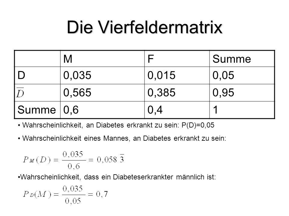Die Vierfeldermatrix MFSumme D0,0350,0150,05 0,5650,3850,95 Summe0,60,41 Wahrscheinlichkeit, an Diabetes erkrankt zu sein: P(D)=0,05 Wahrscheinlichkei