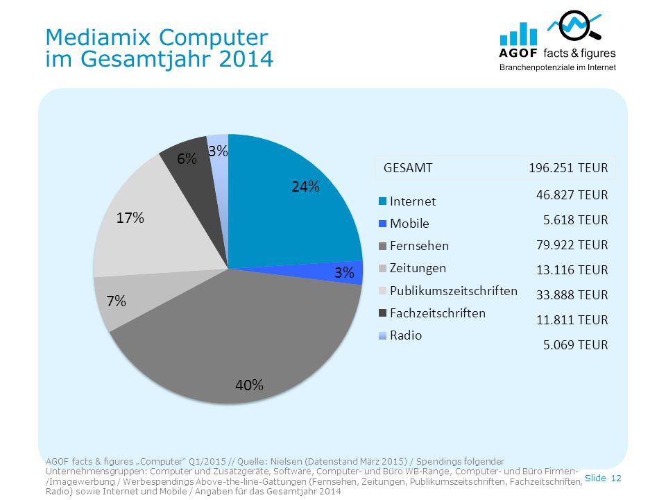 """Mediamix Computer im Gesamtjahr 2014 AGOF facts & figures """"Computer"""" Q1/2015 // Quelle: Nielsen (Datenstand März 2015) / Spendings folgender Unternehm"""