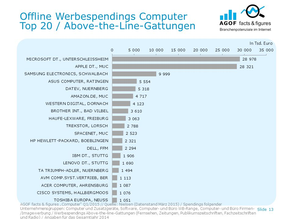 "Offline Werbespendings Computer Top 20 / Above-the-Line-Gattungen AGOF facts & figures ""Computer"" Q1/2015 // Quelle: Nielsen (Datenstand März 2015) /"