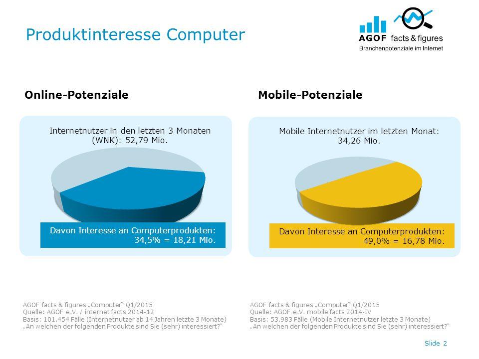 """Produktinteresse Computer Slide 3 14,65 13,21 Online-PotenzialeMobile-Potenziale AGOF facts & figures """"Computer Q1/2015 Quelle: AGOF e.V."""
