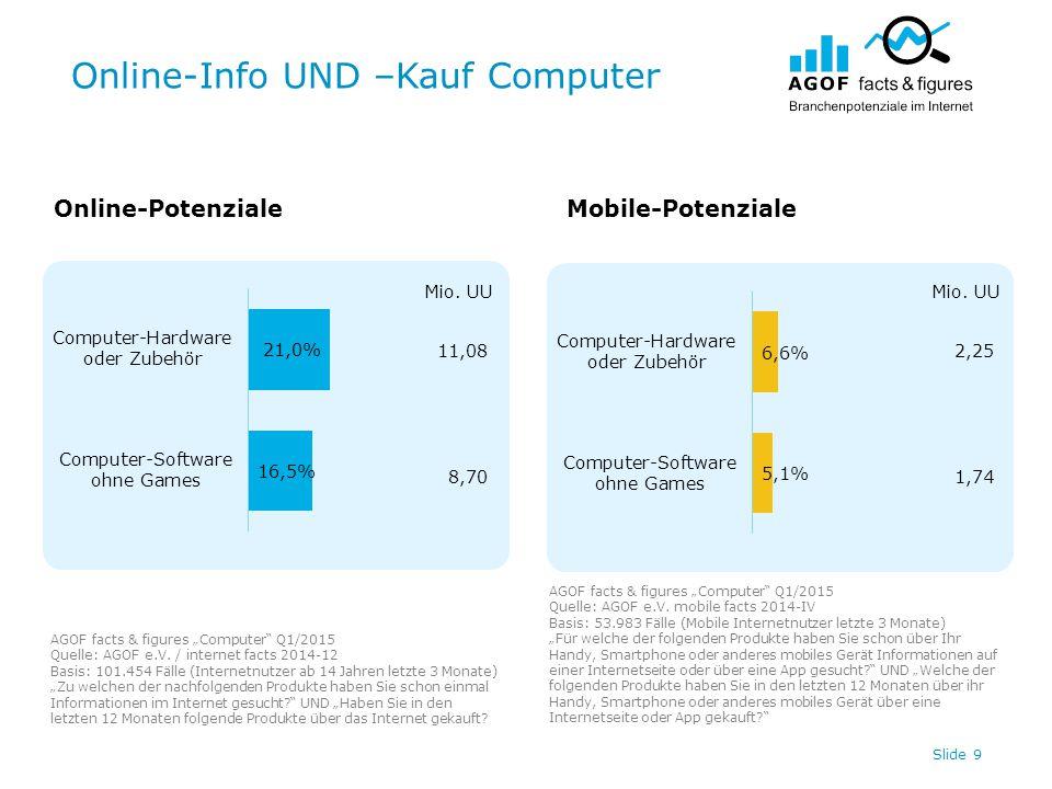 "Online-Info UND –Kauf Computer Slide 9 Online-PotenzialeMobile-Potenziale AGOF facts & figures ""Computer"" Q1/2015 Quelle: AGOF e.V. / internet facts 2"