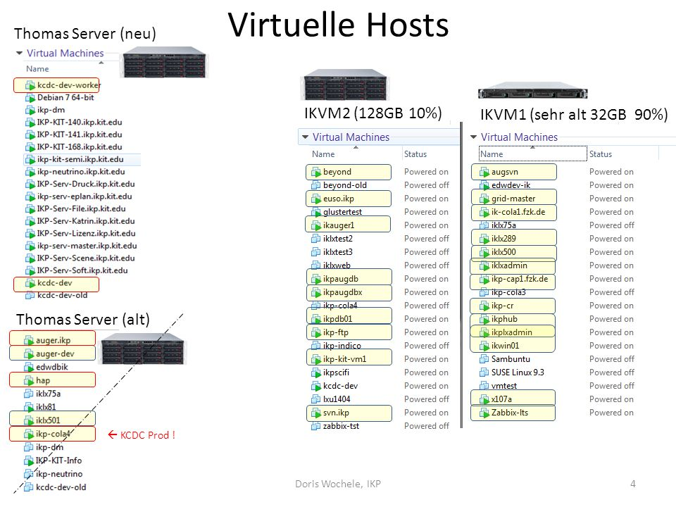 Virtuelle Hosts 09.04.2015Doris Wochele, IKP4 IKVM1 (sehr alt 32GB 90%) IKVM2 (128GB 10%) Thomas Server (neu) Thomas Server (alt)  KCDC Prod !