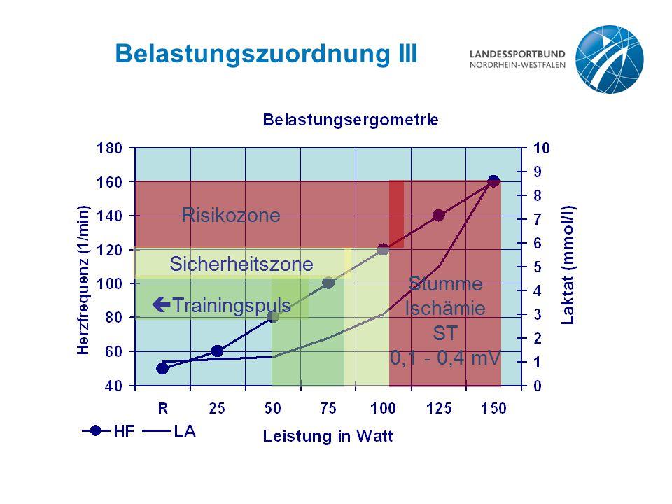 Belastungszuordnung III  Trainingspuls Sicherheitszone Stumme Ischämie ST 0,1 - 0,4 mV Risikozone