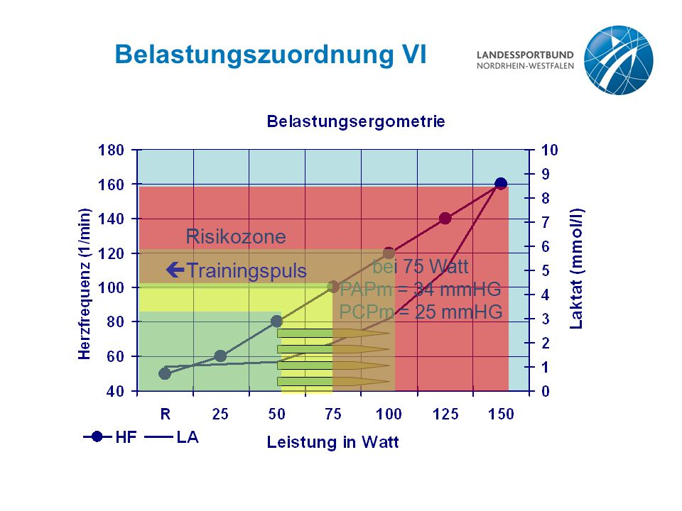 Belastungszuordnung VI bei 75 Watt PAPm = 34 mmHG PCPm = 25 mmHG Risikozone  Trainingspuls