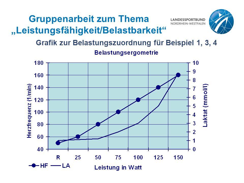 """Gruppenarbeit zum Thema """"Leistungsfähigkeit/Belastbarkeit"""" Grafik zur Belastungszuordnung für Beispiel 1, 3, 4"""