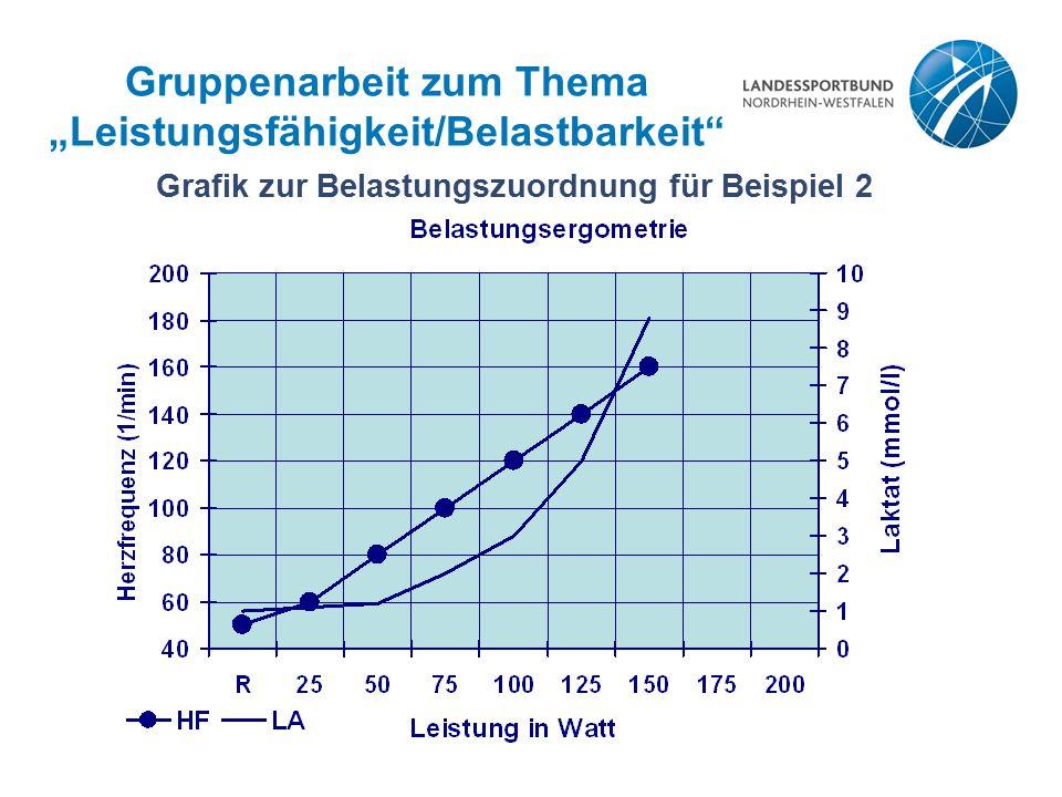 """Gruppenarbeit zum Thema """"Leistungsfähigkeit/Belastbarkeit"""" Grafik zur Belastungszuordnung für Beispiel 2"""
