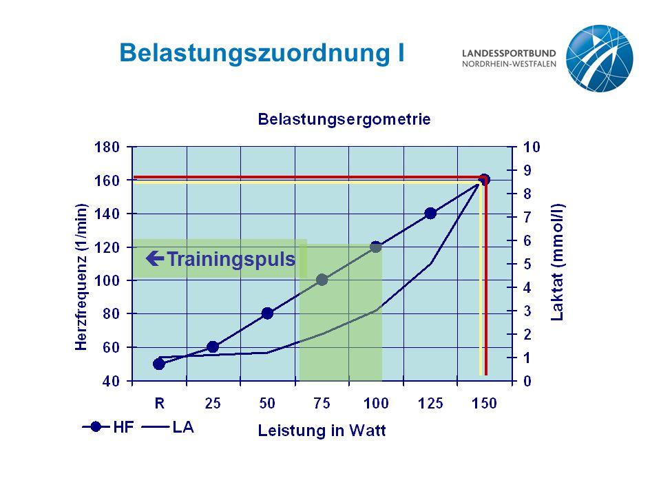 Belastungszuordnung I  Trainingspuls