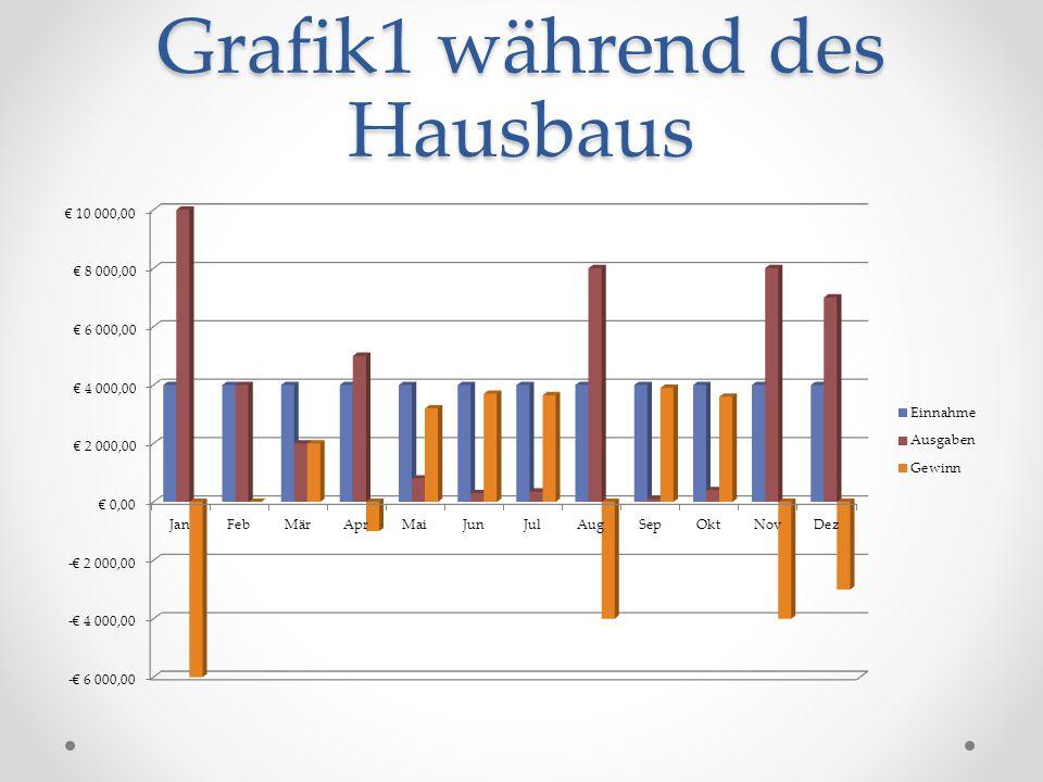 Grafiken2 (nach dem Hausbau)