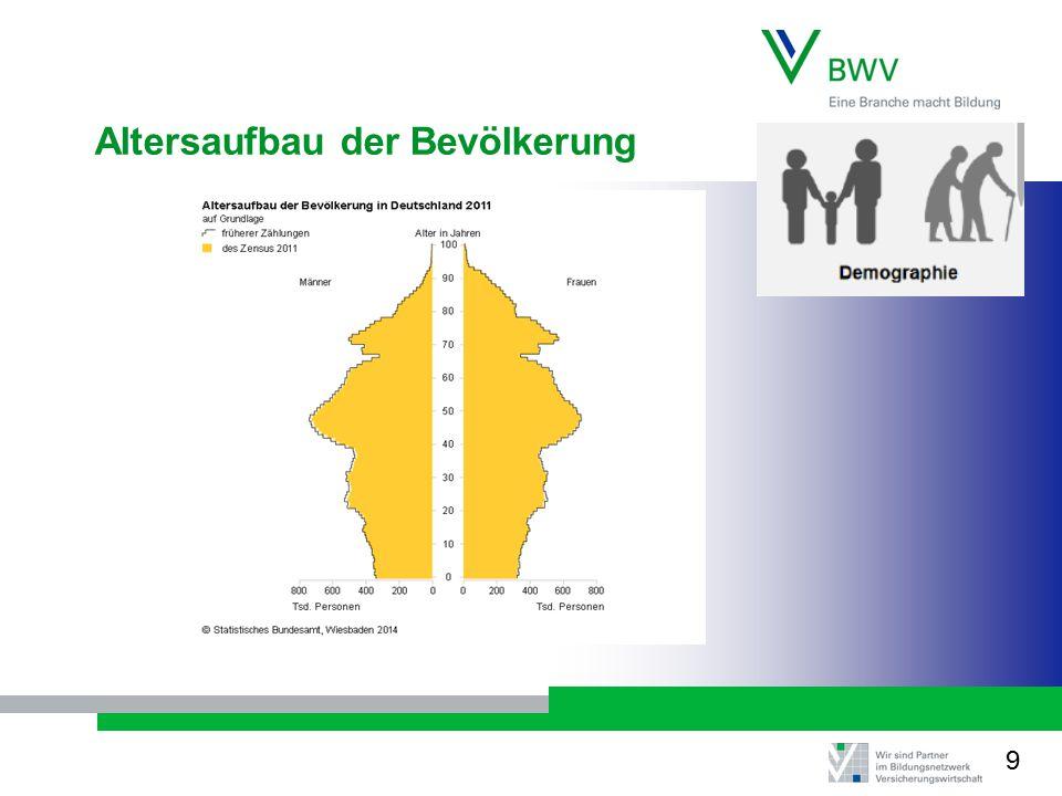 Altersaufbau der Bevölkerung 9