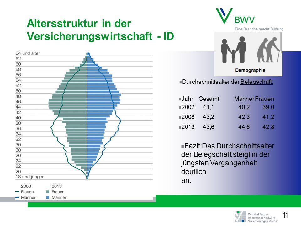 Altersstruktur in der Versicherungswirtschaft - ID Durchschnittsalter der Belegschaft: JahrGesamtMännerFrauen 200241,1 40,239,0 200843,242,341,2 201343,644,642,8 Fazit:Das Durchschnittsalter der Belegschaft steigt in der jüngsten Vergangenheit deutlich an.