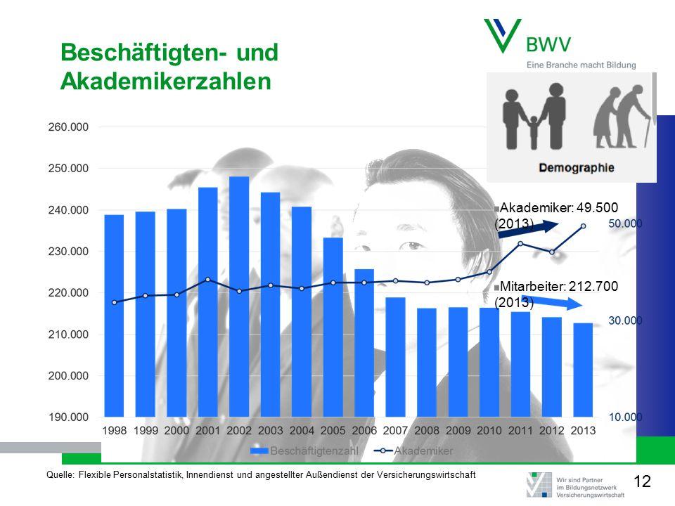 Beschäftigten- und Akademikerzahlen Akademiker: 49.500 (2013) Mitarbeiter: 212.700 (2013) Quelle: Flexible Personalstatistik, Innendienst und angestellter Außendienst der Versicherungswirtschaft 13 12