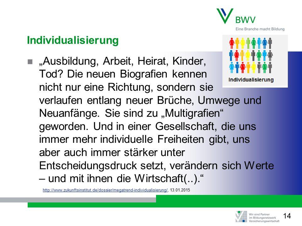 """Individualisierung """"Ausbildung, Arbeit, Heirat, Kinder, Tod."""
