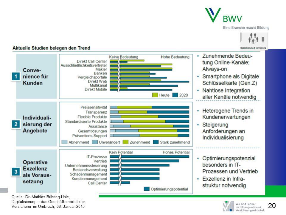 Quelle: Dr. Mathias Bühring-Uhle, Digitalisierung – das Geschäftsmodell der Versicherer im Umbruch, 08. Januar 2015 20