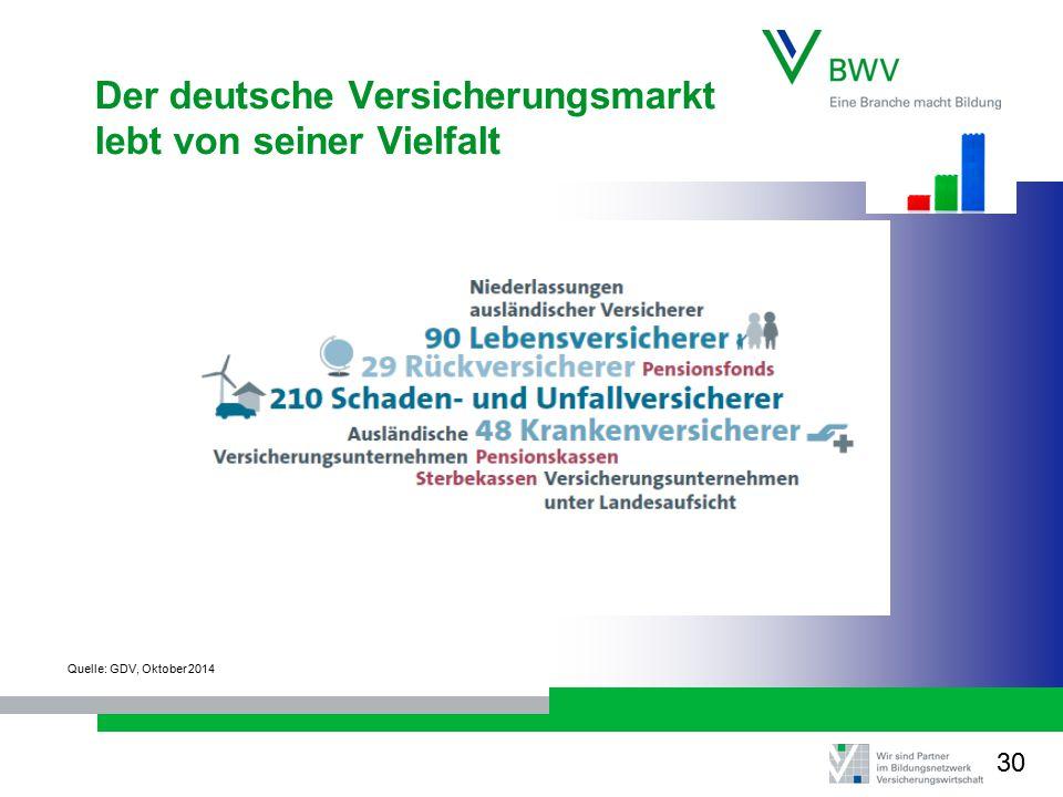 Der deutsche Versicherungsmarkt lebt von seiner Vielfalt Quelle: GDV, Oktober 2014 30