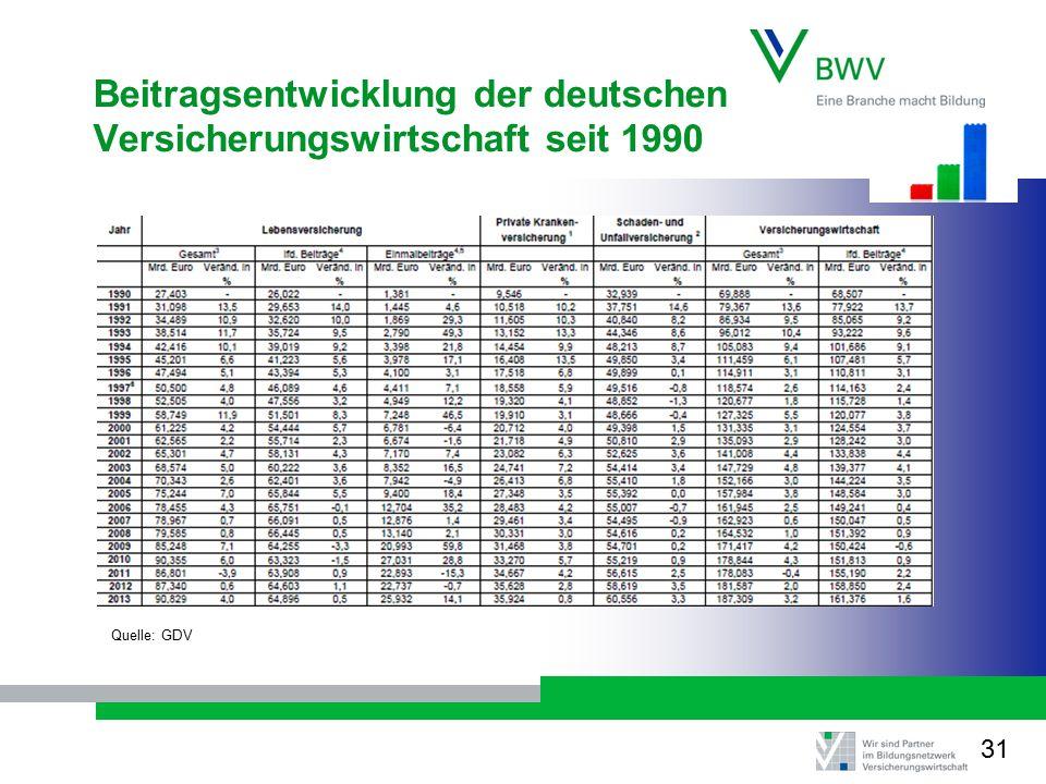Beitragsentwicklung der deutschen Versicherungswirtschaft seit 1990 Quelle: GDV 31