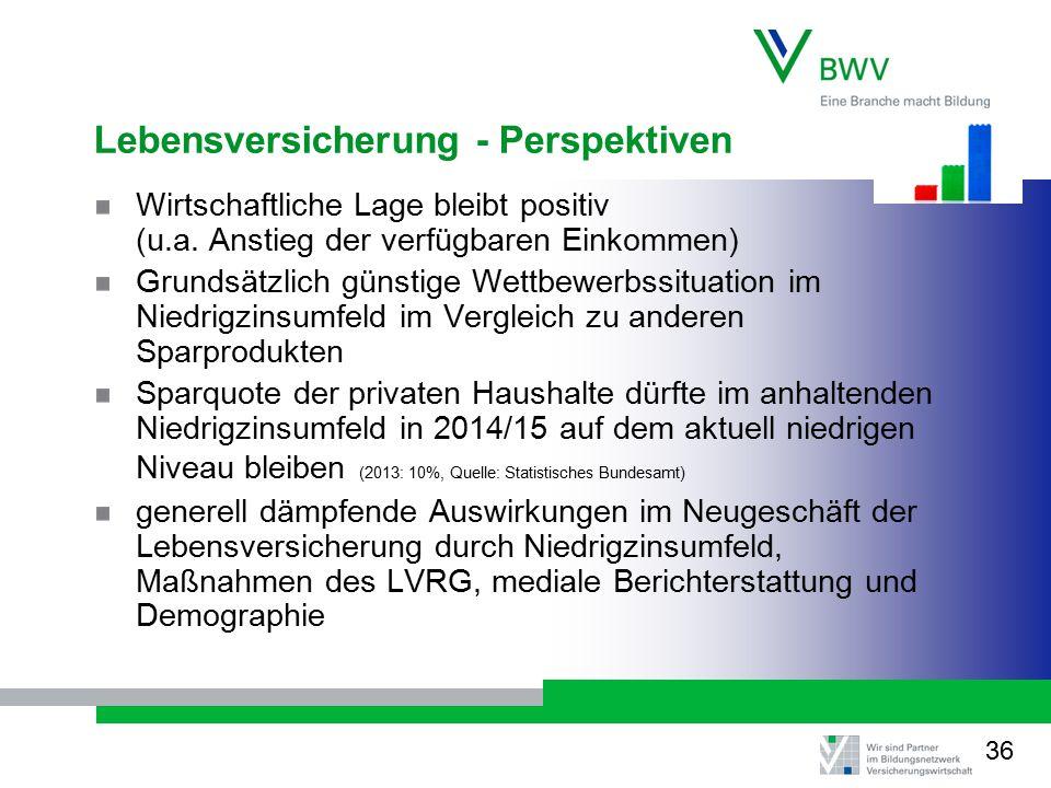 Lebensversicherung - Perspektiven Wirtschaftliche Lage bleibt positiv (u.a.